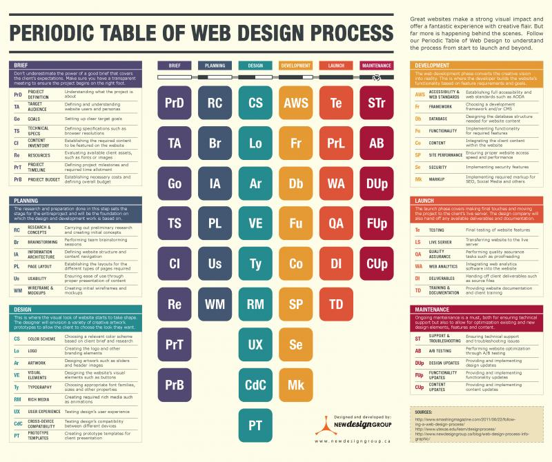 Periodic Table Of Web Design Process  Download here: